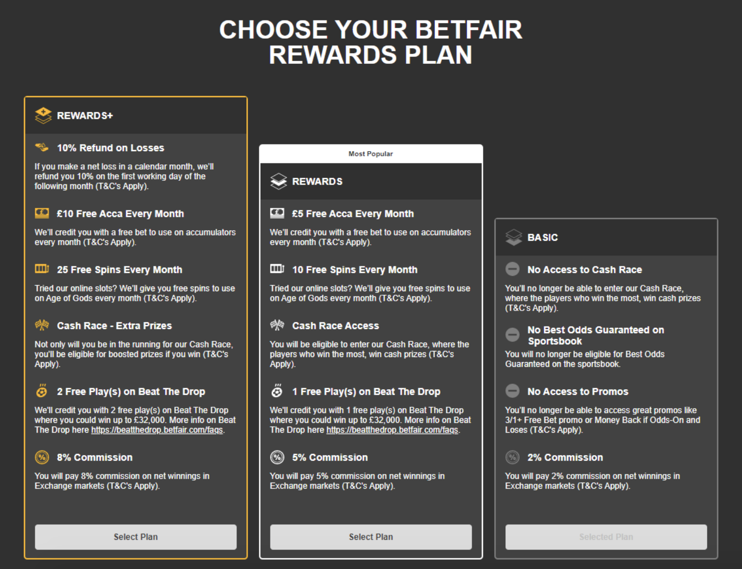 Betfair Commission Structure