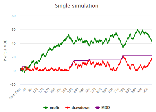 Single Simulation Graph
