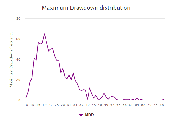 Maximum Drawdown Distribution Graph